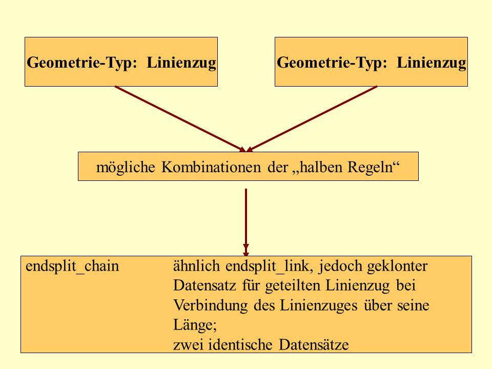 mögliche Kombinationen der halben Regeln Geometrie-Typ: Linienzug endsplit_linklediglich Verbindung, wenn Ende eines Linienzuges auf einem zweiten lie