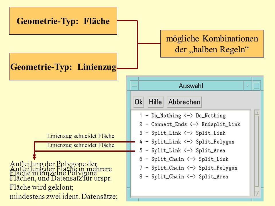 mögliche Kombinationen der halben Regeln Geometrie-Typ: Fläche Geometrie-Typ: Linienzug Linienzug schneidet Fläche Aufteilung der Polygone der Fläche