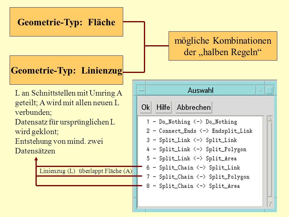 mögliche Kombinationen der halben Regeln Geometrie-Typ: Fläche Geometrie-Typ: Linienzug L an Schnittstellen mit Umring A geteilt; A wird mit allen neu