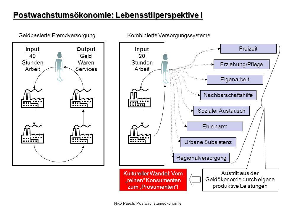 Niko Paech: Postwachstumsökonomie Postwachstumsökonomie: Lebensstilperspektive I Input 40 Stunden Arbeit Output Geld Waren Services Geldbasierte Fremd