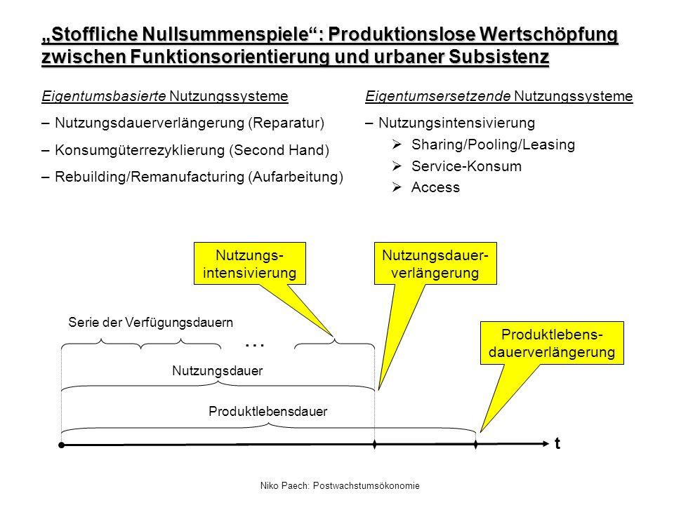 Niko Paech: Postwachstumsökonomie Serie der Verfügungsdauern Nutzungsdauer Produktlebensdauer … t Nutzungs- intensivierung Nutzungsdauer- verlängerung