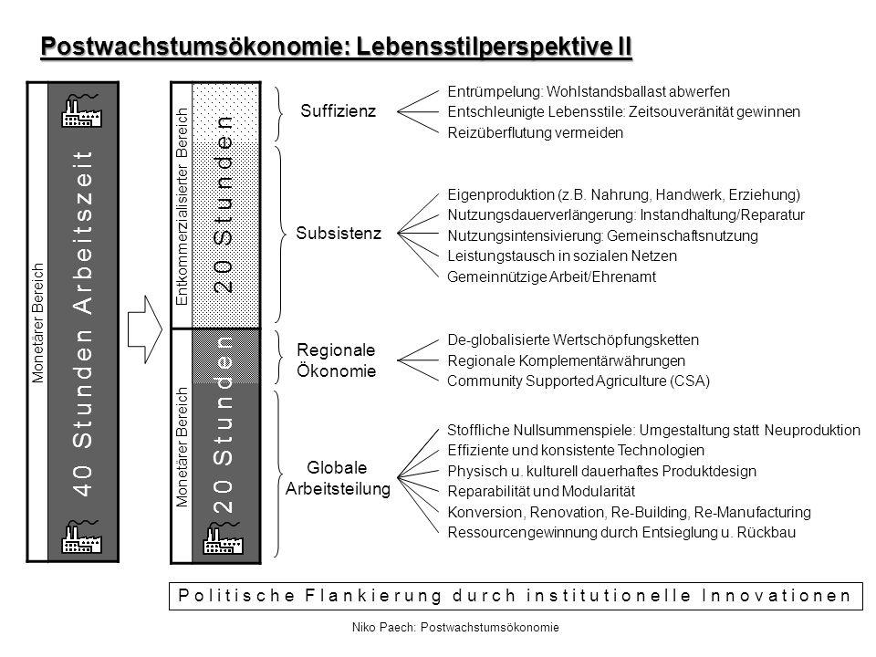 Niko Paech: Postwachstumsökonomie Regionale Ökonomie Entkommerzialisierter Bereich Monetärer Bereich 40 Stunden Arbeitszeit De-globalisierte Wertschöp