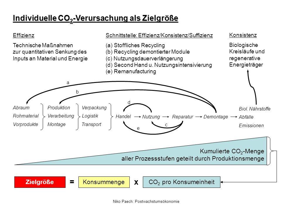 Niko Paech: Postwachstumsökonomie Schnittstelle: Effizienz/Konsistenz/Suffizienz (a) Stoffliches Recycling (b) Recycling demontierter Module (c) Nutzu