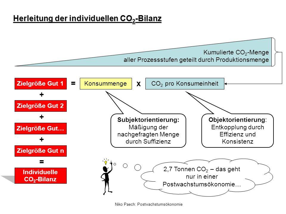 Niko Paech: Postwachstumsökonomie Herleitung der individuellen CO 2 -Bilanz CO 2 pro Konsumeinheit Konsummenge x Zielgröße Gut 1 = Kumulierte CO 2 -Me