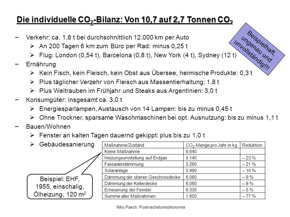 Niko Paech: Postwachstumsökonomie Die individuelle CO 2 -Bilanz: Von 10,7 auf 2,7 Tonnen CO 2 – Verkehr: ca. 1,8 t bei durchschnittlich 12.000 km per