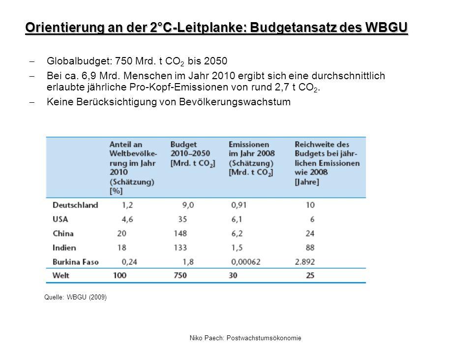 Orientierung an der 2°C-Leitplanke: Budgetansatz des WBGU Quelle: WBGU (2009) Globalbudget: 750 Mrd. t CO 2 bis 2050 Bei ca. 6,9 Mrd. Menschen im Jahr