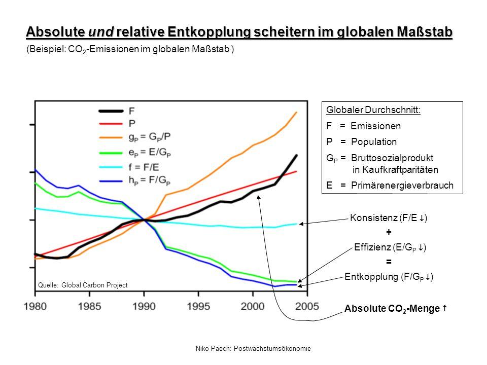 Niko Paech: Postwachstumsökonomie Absolute und relative Entkopplung scheitern im globalen Maßstab (Beispiel: CO 2 -Emissionen im globalen Maßstab ) Gl