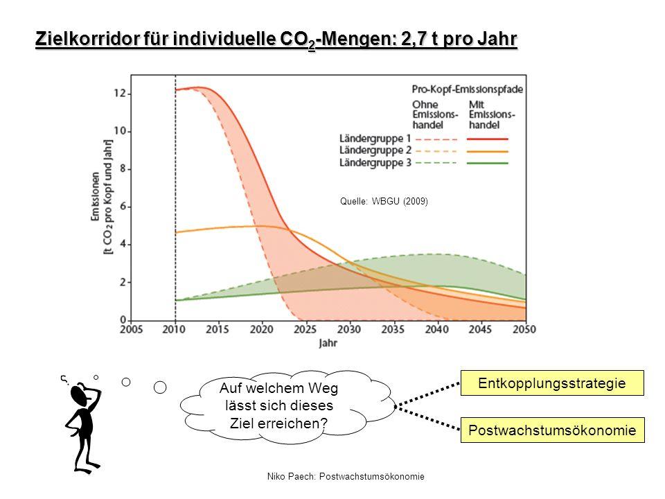 Niko Paech: Postwachstumsökonomie Zielkorridor für individuelle CO 2 -Mengen: 2,7 t pro Jahr Quelle: WBGU (2009) Auf welchem Weg lässt sich dieses Zie