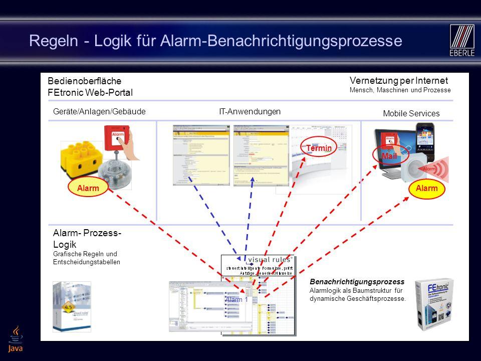 16 Regeln - Logik für Alarm-Benachrichtigungsprozesse Mail Termin Alarm Benachrichtigungsprozess Alarmlogik als Baumstruktur für dynamische Geschäftsprozesse.