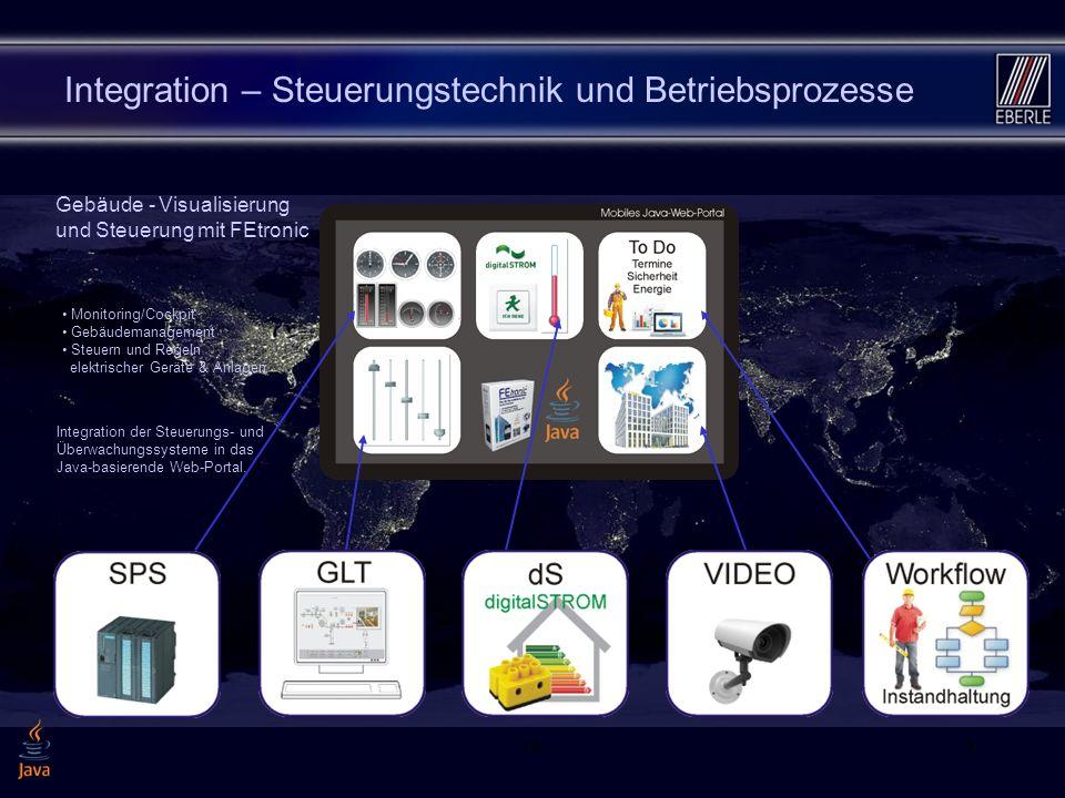 165 Integration – Steuerungstechnik und Betriebsprozesse Integration der Steuerungs- und Überwachungssysteme in das Java-basierende Web-Portal. Monito