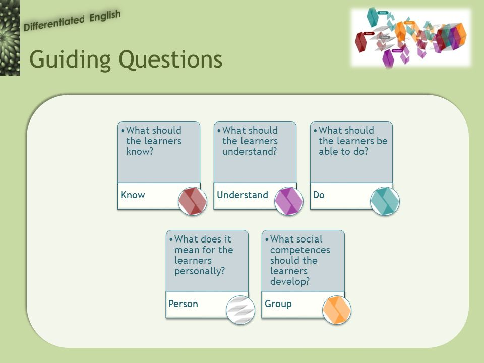 Guiding Questions What should the learners know. Know What should the learners understand.