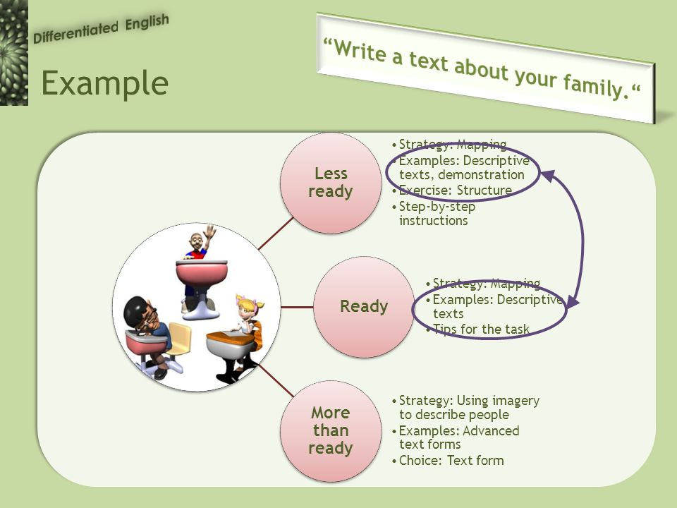Example Less ready Strategy: Mapping Examples: Descriptive texts, demonstration Exercise: Structure Step-by-step instructions Ready Strategy: Mapping Examples: Descriptive texts Tips for the task More than ready Strategy: Using imagery to describe people Examples: Advanced text forms Choice: Text form
