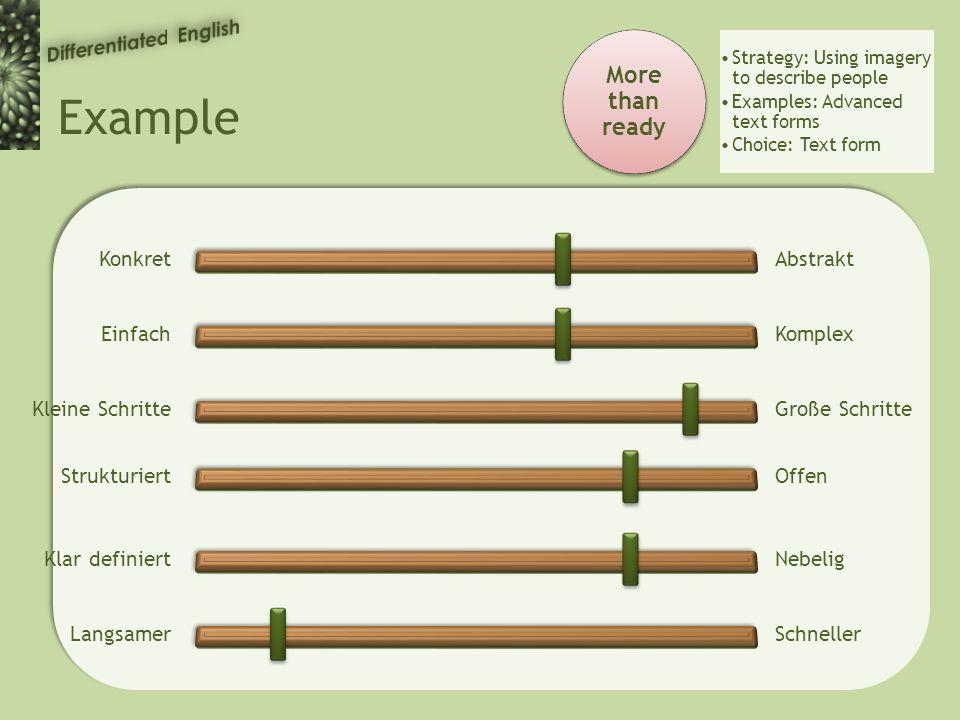 Example More than ready Strategy: Using imagery to describe people Examples: Advanced text forms Choice: Text form KonkretAbstrakt EinfachKomplex Kleine SchritteGroße Schritte StrukturiertOffen Klar definiertNebelig LangsamerSchneller