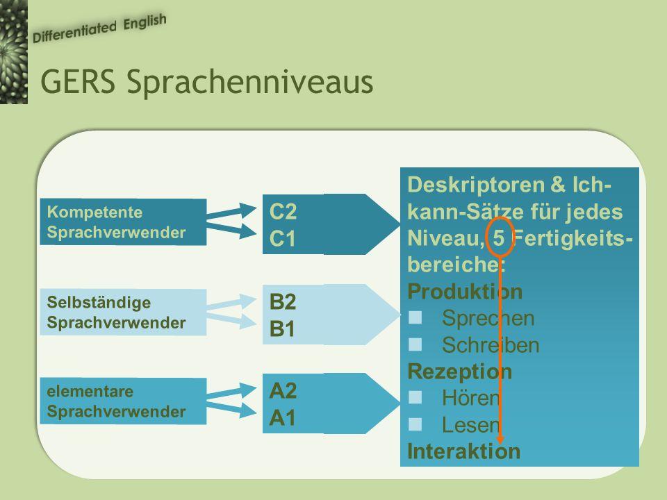 GERS Sprachenniveaus C2 C1 Deskriptoren & Ich- kann-Sätze für jedes Niveau, 5 Fertigkeits- bereiche: Produktion Sprechen Schreiben Rezeption Hören Lesen Interaktion Kompetente Sprachverwender B2 B1 Selbständige Sprachverwender A2 A1 elementare Sprachverwender
