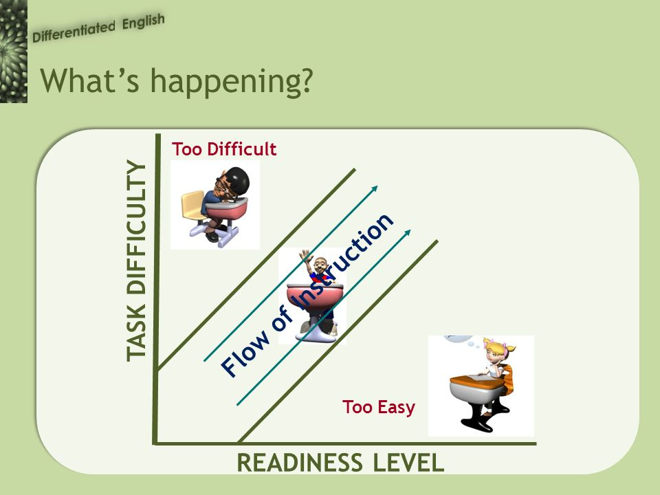 Whats happening Too Difficult Too Easy TASK DIFFICULTY READINESS LEVEL Flow of Instruction