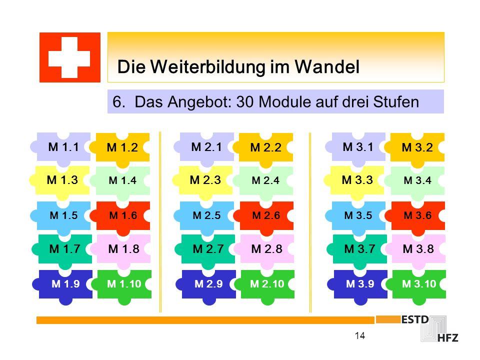 14 Die Weiterbildung im Wandel Die Weiterbildung im Wandel M 1.9M 1.10 M 1.7 M 1.8 M 1.5M 1.6 M 1.3 M 1.1 M 1.4 M 1.2 M 2.9M 2.10 M 2.7 M 2.8 M 2.5M 2