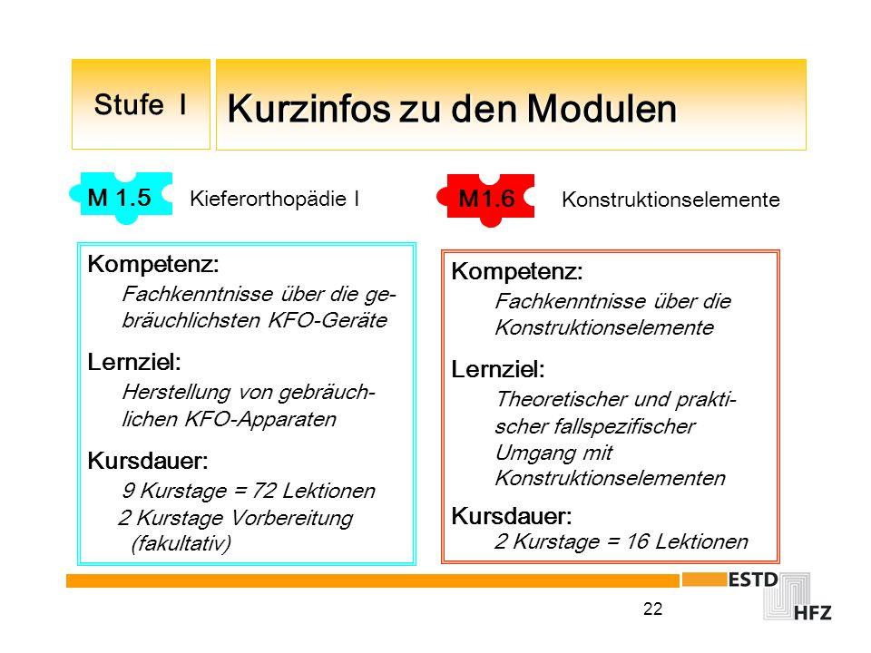 22 Kurzinfos zu den Modulen Kurzinfos zu den Modulen Stufe I M 1.5 Kieferorthopädie I Kompetenz: Fachkenntnisse über die ge- bräuchlichsten KFO-Geräte