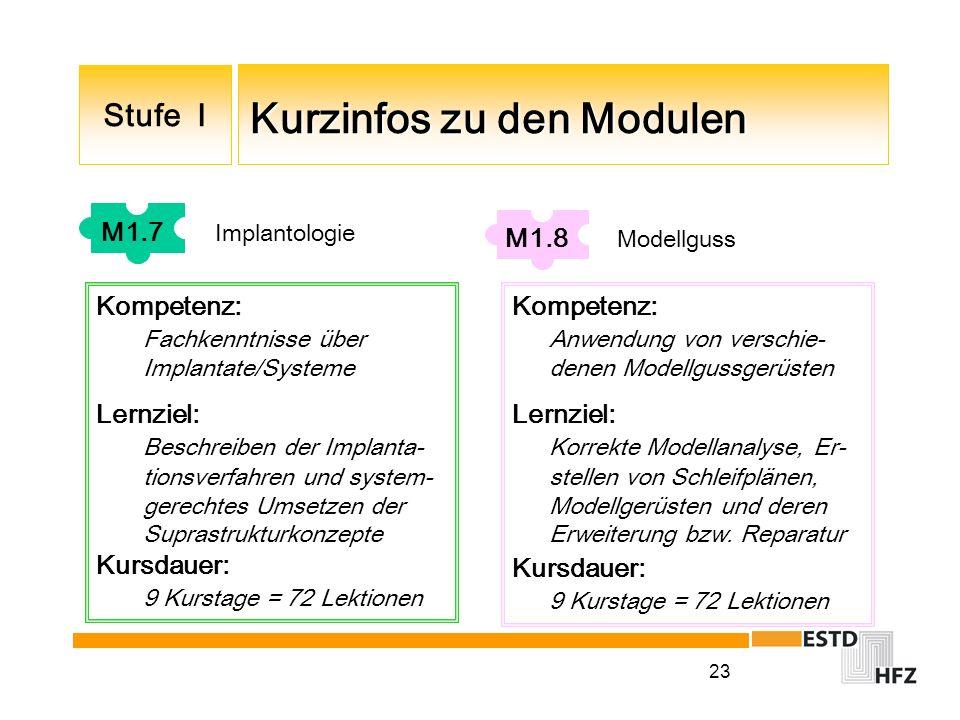 23 Kurzinfos zu den Modulen Kurzinfos zu den Modulen Stufe I M1.7 Implantologie Kompetenz: Fachkenntnisse über Implantate/Systeme Lernziel: Beschreibe
