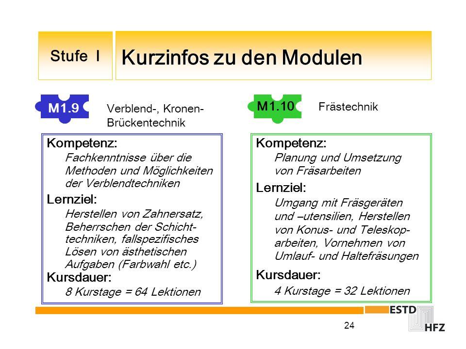 24 Kurzinfos zu den Modulen Kurzinfos zu den Modulen Stufe I M1.9 Verblend-, Kronen- Brückentechnik Kompetenz: Fachkenntnisse über die Methoden und Mö