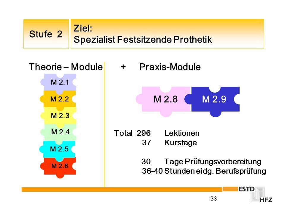 33 M 2.9M 2.8 Ziel: Spezialist Festsitzende Prothetik Stufe 2 M 2.4 M 2.1 M 2.2 M 2.3 M 2.6 M 2.5 Theorie – Module + Praxis-Module Total 296 Lektionen