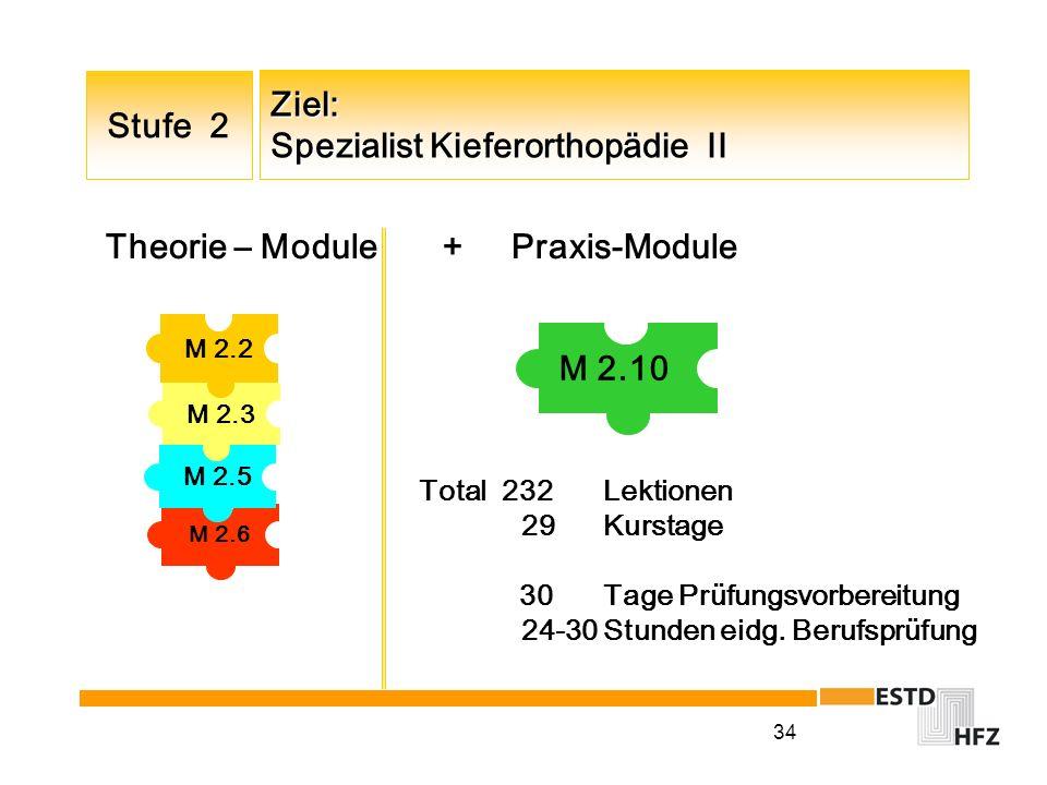 34 Ziel: Spezialist Kieferorthopädie II M 2.10 Stufe 2 M 2.2 M 2.3 M 2.6 M 2.5 Theorie – Module + Praxis-Module Total 232 Lektionen 29Kurstage 30Tage