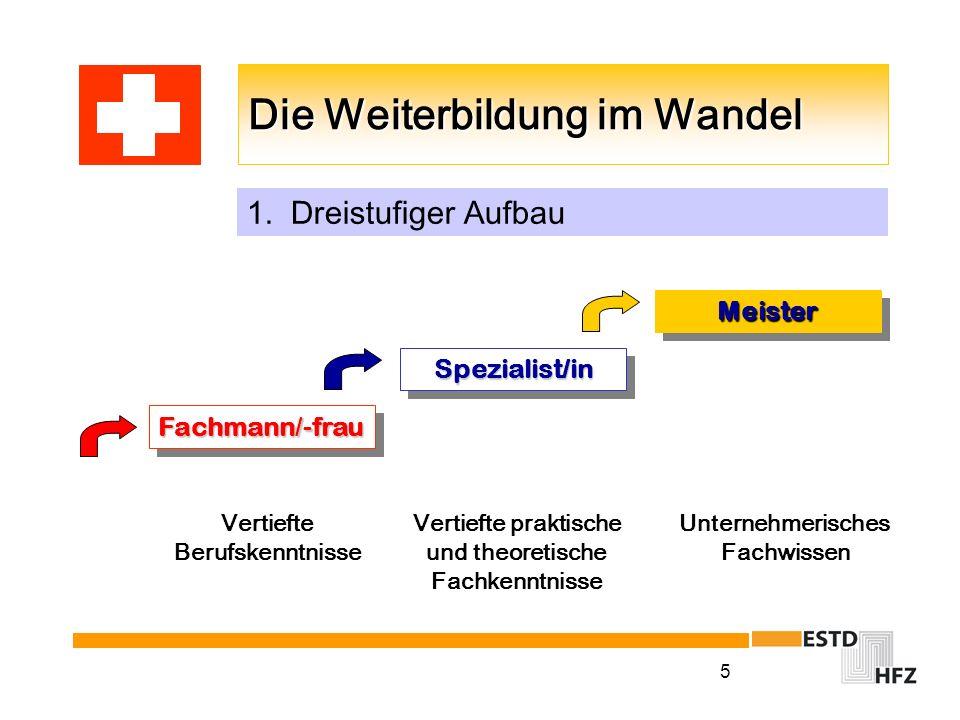 5 Die Weiterbildung im Wandel Fachmann/-frau MeisterMeister Spezialist/inSpezialist/in 1. Dreistufiger Aufbau Vertiefte praktische und theoretische Fa