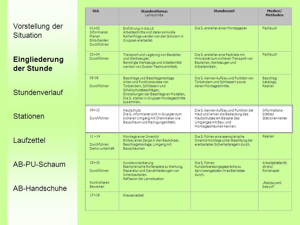 Std.Stundenthema: Lernschritte StundenzielMedien/ Methoden 01+02 Informieren Planen Entscheiden Durchführen Einführung in die LS Arbeitsschritte und d