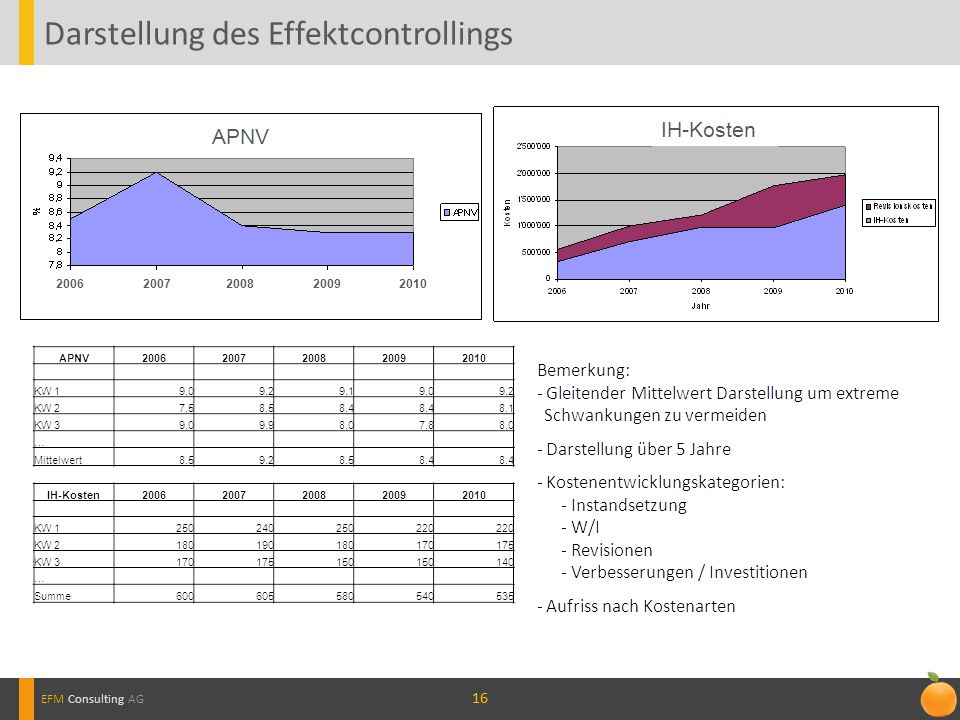16 Darstellung des Effektcontrollings EFM Consulting AG