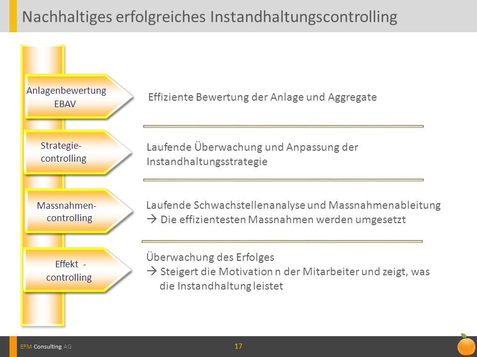 17 Nachhaltiges erfolgreiches Instandhaltungscontrolling EFM Consulting AG Anlagenbewertung EBAV Strategie- controlling Effekt- controlling Effiziente