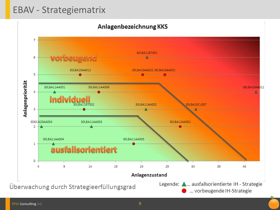 99 EBAV - Strategiematrix EFM Consulting AG Legende: … ausfallsorientierte IH - Strategie … vorbeugende IH-Strategie Überwachung durch Strategieerfüll