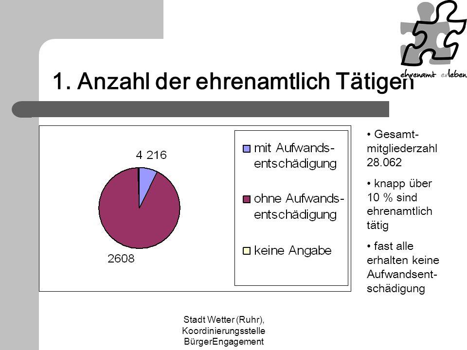 Stadt Wetter (Ruhr), Koordinierungsstelle BürgerEngagement 1. Anzahl der ehrenamtlich Tätigen Gesamt- mitgliederzahl 28.062 knapp über 10 % sind ehren