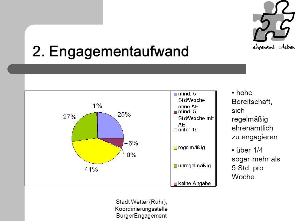 Stadt Wetter (Ruhr), Koordinierungsstelle BürgerEngagement 2. Engagementaufwand hohe Bereitschaft, sich regelmäßig ehrenamtlich zu engagieren über 1/4