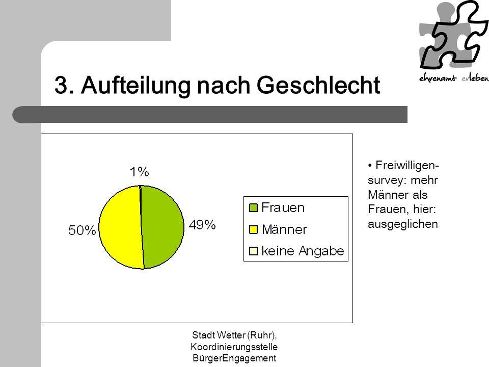Stadt Wetter (Ruhr), Koordinierungsstelle BürgerEngagement 3. Aufteilung nach Geschlecht Freiwilligen- survey: mehr Männer als Frauen, hier: ausgeglic