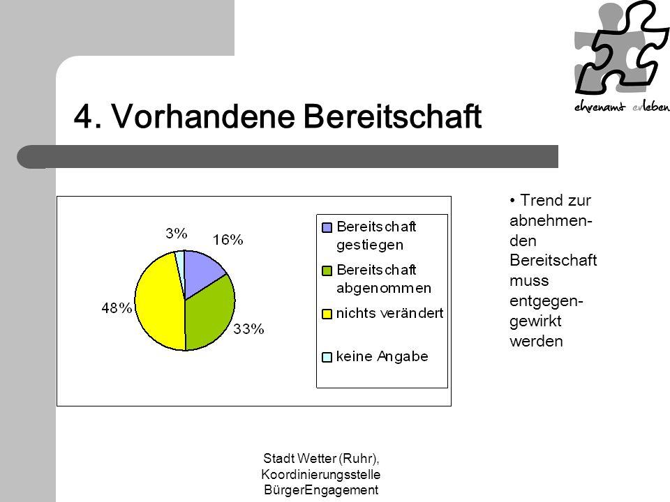 Stadt Wetter (Ruhr), Koordinierungsstelle BürgerEngagement 4. Vorhandene Bereitschaft Trend zur abnehmen- den Bereitschaft muss entgegen- gewirkt werd