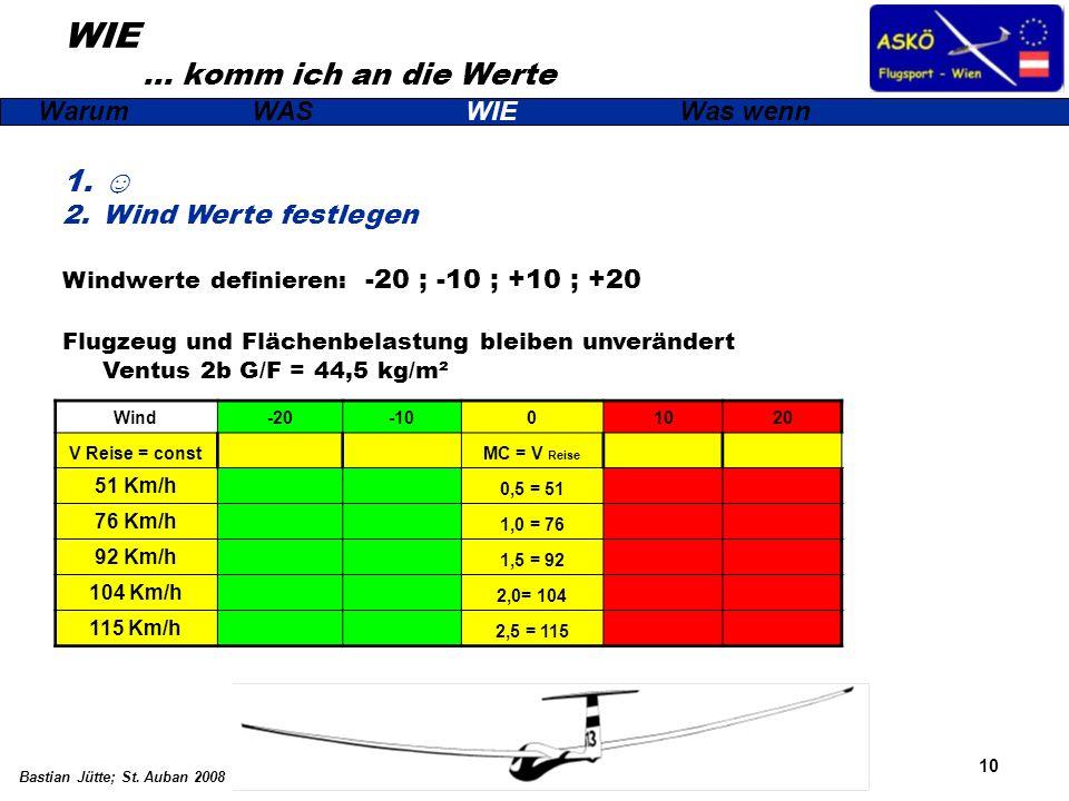 10 Bastian Jütte; St. Auban 2008 WIE … komm ich an die Werte WarumWASWIEWas wenn 1. 2.Wind Werte festlegen Windwerte definieren: -20 ; -10 ; +10 ; +20