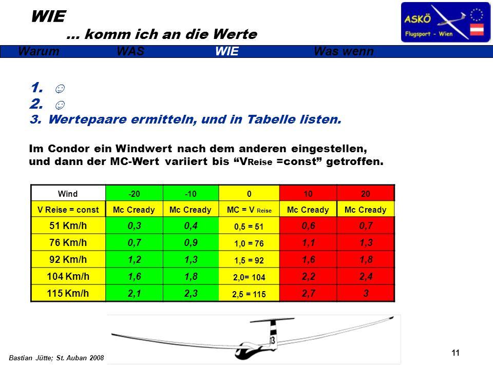 11 Bastian Jütte; St. Auban 2008 WIE … komm ich an die Werte WarumWASWIEWas wenn 1. 2. 3.Wertepaare ermitteln, und in Tabelle listen. Im Condor ein Wi