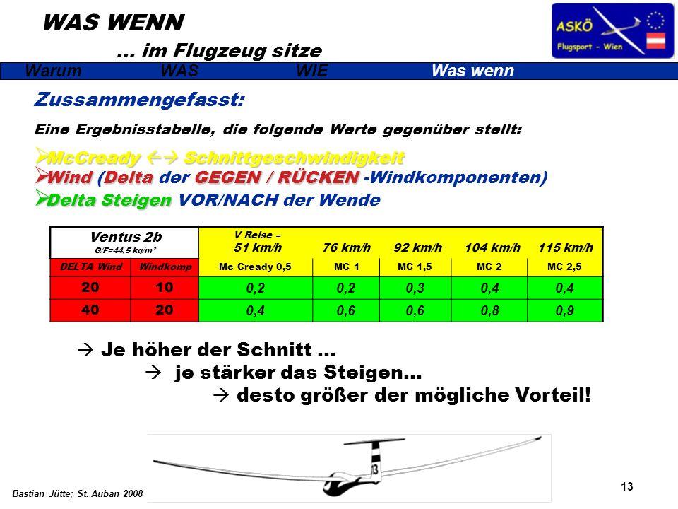 13 Bastian Jütte; St. Auban 2008 WAS WENN … im Flugzeug sitze Zussammengefasst: Eine Ergebnisstabelle, die folgende Werte gegenüber stellt: McCready S