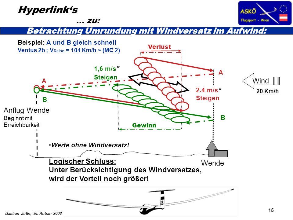 15 Bastian Jütte; St. Auban 2008 Hyperlinks … zu: Betrachtung Umrundung mit Windversatz im Aufwind: Wind Wende Anflug Wende Beginnt mit Erreichbarkeit