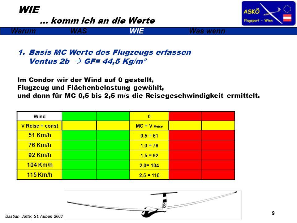 9 Bastian Jütte; St. Auban 2008 WIE … komm ich an die Werte WarumWASWIEWas wenn 1.Basis MC Werte des Flugzeugs erfassen Ventus 2b GF= 44,5 Kg/m² Im Co