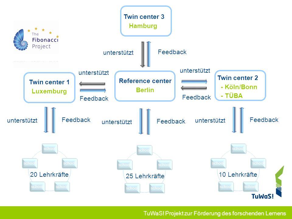 TuWaS! Projekt zur Förderung des forschenden Lernens Reference center Berlin school 25 Lehrkräfte unterstützt Feedback unterstützt Twin center 1 Luxem