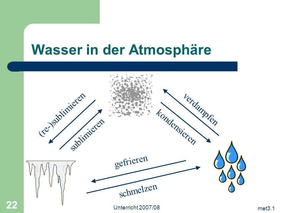 met3.1 Unterricht 2007/08 22 Wasser in der Atmosphäre gefrieren schmelzen kondensieren verdampfen sublimieren (re-)sublimieren