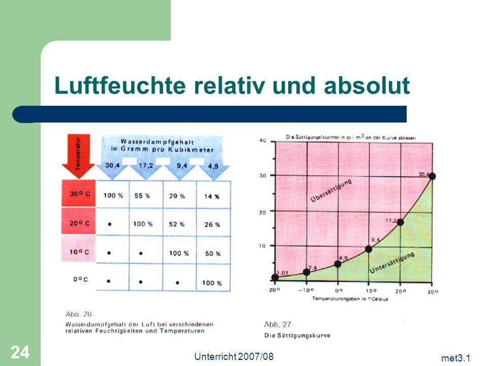 met3.1 Unterricht 2007/08 24 Luftfeuchte relativ und absolut