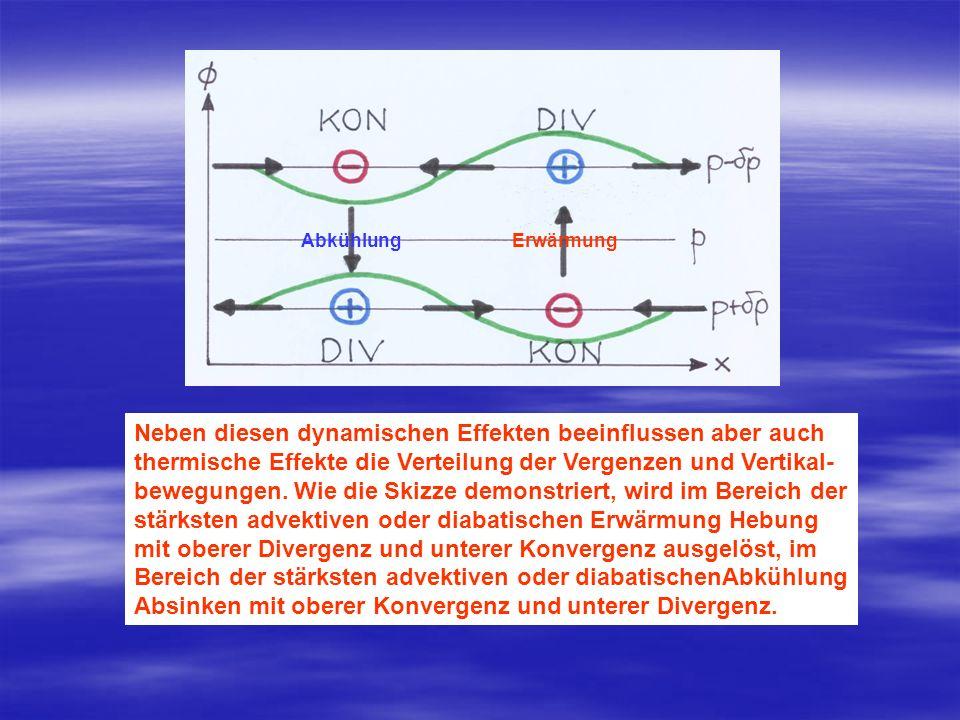 Neben diesen dynamischen Effekten beeinflussen aber auch thermische Effekte die Verteilung der Vergenzen und Vertikal- bewegungen. Wie die Skizze demo