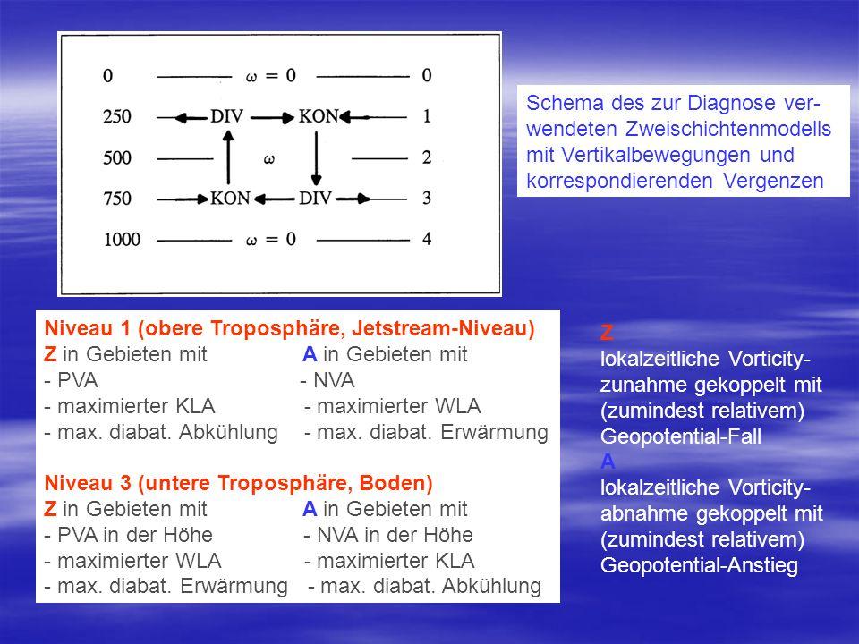 Schema des zur Diagnose ver- wendeten Zweischichtenmodells mit Vertikalbewegungen und korrespondierenden Vergenzen Niveau 1 (obere Troposphäre, Jetstr