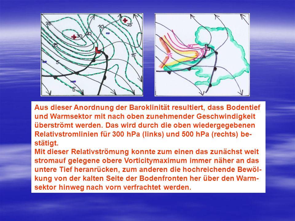 Aus dieser Anordnung der Baroklinität resultiert, dass Bodentief und Warmsektor mit nach oben zunehmender Geschwindigkeit überströmt werden. Das wird