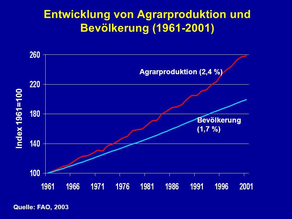 Entwicklung von Agrarproduktion und Bevölkerung (1961-2001) Agrarproduktion (2,4 %) Bevölkerung (1,7 %) Quelle: FAO, 2003 Index 1961=100