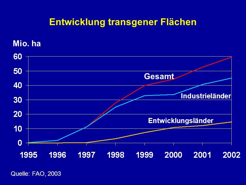Entwicklung transgener Flächen Gesamt Mio. ha Industrieländer Entwicklungsländer Quelle: FAO, 2003