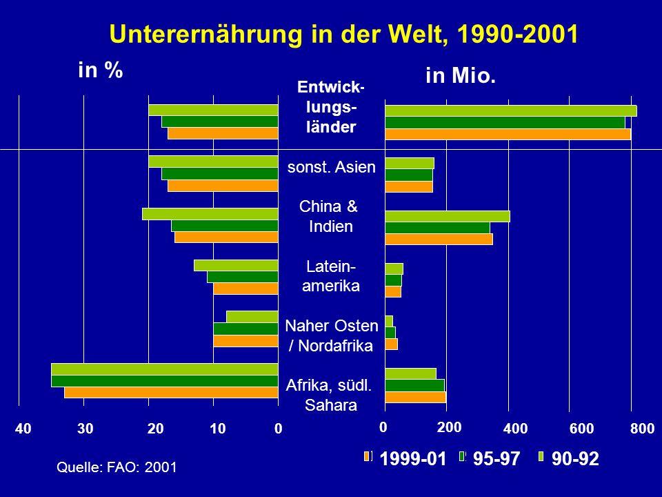 Unterernährung in der Welt, 1990-2001 Quelle: FAO: 2001 Entwick- lungs- länder sonst.