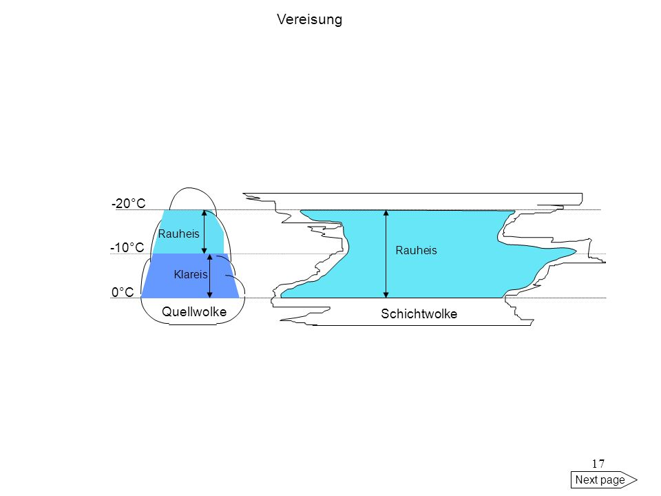16 Next page Rauheis Rauheis (rime ice) (durch kleine unterkühlte Tröpfchen) tritt auf in: - Schichtwolken zwischen 0°C und -20°C - Quellwolken zwisch