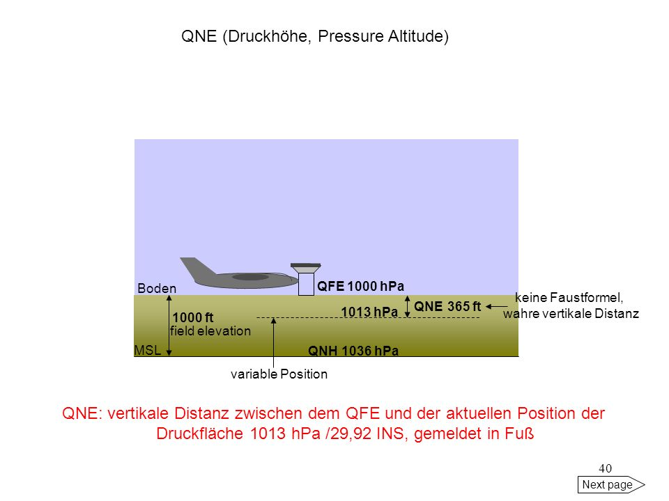 39 Next page BodenQFE field elevation MSL QNH = QFE, unter ISA-Bedingungen auf MSL reduziert, gemeldet in hPa oder INS 1000 hPa 1000 ft ISA hPa Fuß 94
